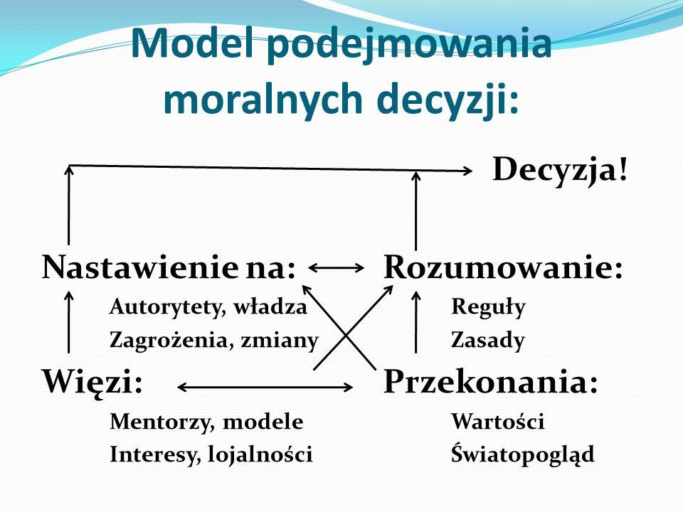 Model podejmowania moralnych decyzji: Decyzja! Nastawienie na:Rozumowanie: Autorytety, władzaReguły Zagrożenia, zmiany Zasady Więzi: Przekonania: Ment