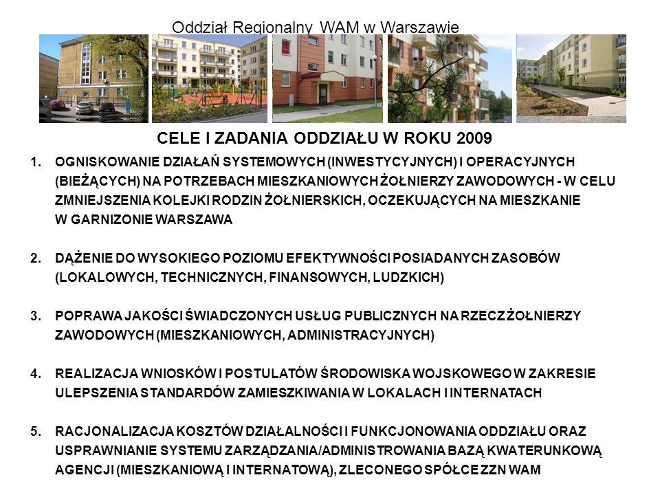 Oddział Regionalny WAM w Warszawie CELE I ZADANIA ODDZIAŁU W ROKU 2009 1.OGNISKOWANIE DZIAŁAŃ SYSTEMOWYCH (INWESTYCYJNYCH) I OPERACYJNYCH (BIEŻĄCYCH)