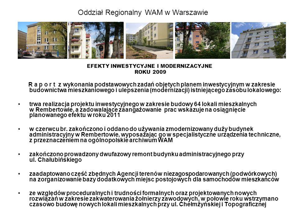 Oddział Regionalny WAM w Warszawie E F E K T Y ROKU 2009 REMONTOWO-USŁUGOWE ZASOBU MIESZKANIOWEGO - 120 wyremontowanych lokali mieszkalnych - wymiana stolarki okiennej w 77 lokalach - inne remonty i naprawy konserwacyjne: dachów (np.
