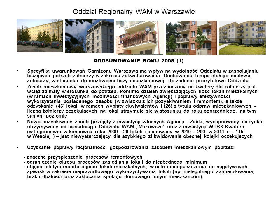 Oddział Regionalny WAM w Warszawie PODSUMOWANIE ROKU 2009 (2) Zadowalająca efektywność ekonomiczna podejmowanych działań statutowych Oddziału w sferze zarządzania nieruchomościami, głównie w zakresie gospodarki lokalami użytkowymi (najmu, dzierżawy) i aktualizacji opłat za wieczyste użytkowanie gruntów.
