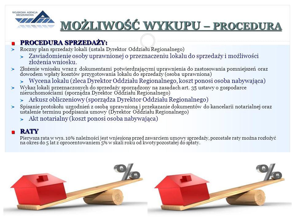 MOŻLIWOŚĆ WYKUPU – PROCEDURA PROCEDURA SPRZEDAŻY: Roczny plan sprzedaży lokali (ustala Dyrektor Oddziału Regionalnego) Zawiadomienie osoby uprawnionej