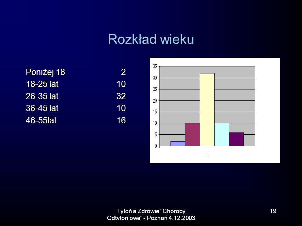 Tytoń a Zdrowie Choroby Odtytoniowe - Poznań 4.12.2003 19 Rozkład wieku Poniżej 18 2 18-25 lat10 26-35 lat32 36-45 lat10 46-55lat16