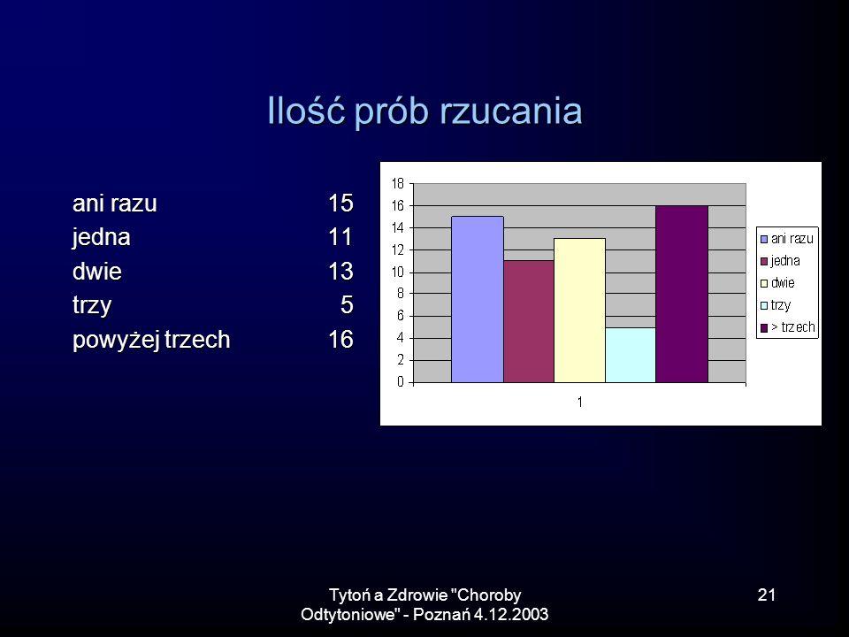 Tytoń a Zdrowie Choroby Odtytoniowe - Poznań 4.12.2003 21 Ilość prób rzucania ani razu15 jedna11 dwie 13 trzy 5 powyżej trzech16
