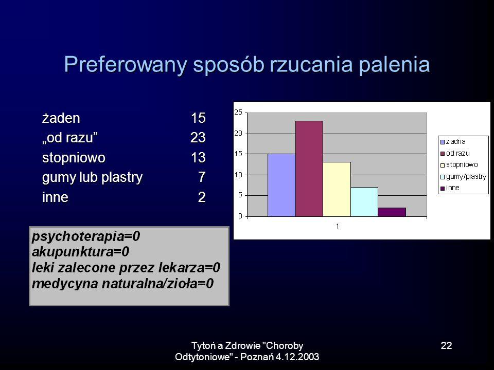 Tytoń a Zdrowie Choroby Odtytoniowe - Poznań 4.12.2003 22 Preferowany sposób rzucania palenia żaden15 od razu23 stopniowo13 gumy lub plastry 7 inne 2