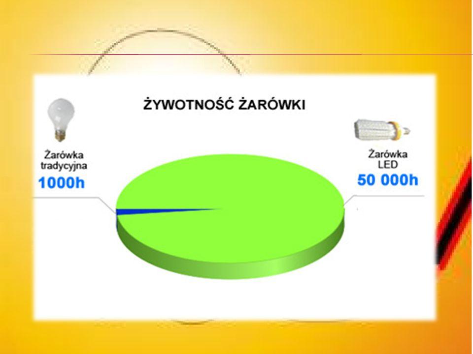 cenaDługość świecenia Strumień światła Czas świecenia Cena prądu Koszt Żarówka zwykła 4oW 1,7 zł1000h410 lm2ooh 1 miesiąc 1 kWh = 0,44 zł 3,52 zł Żaró