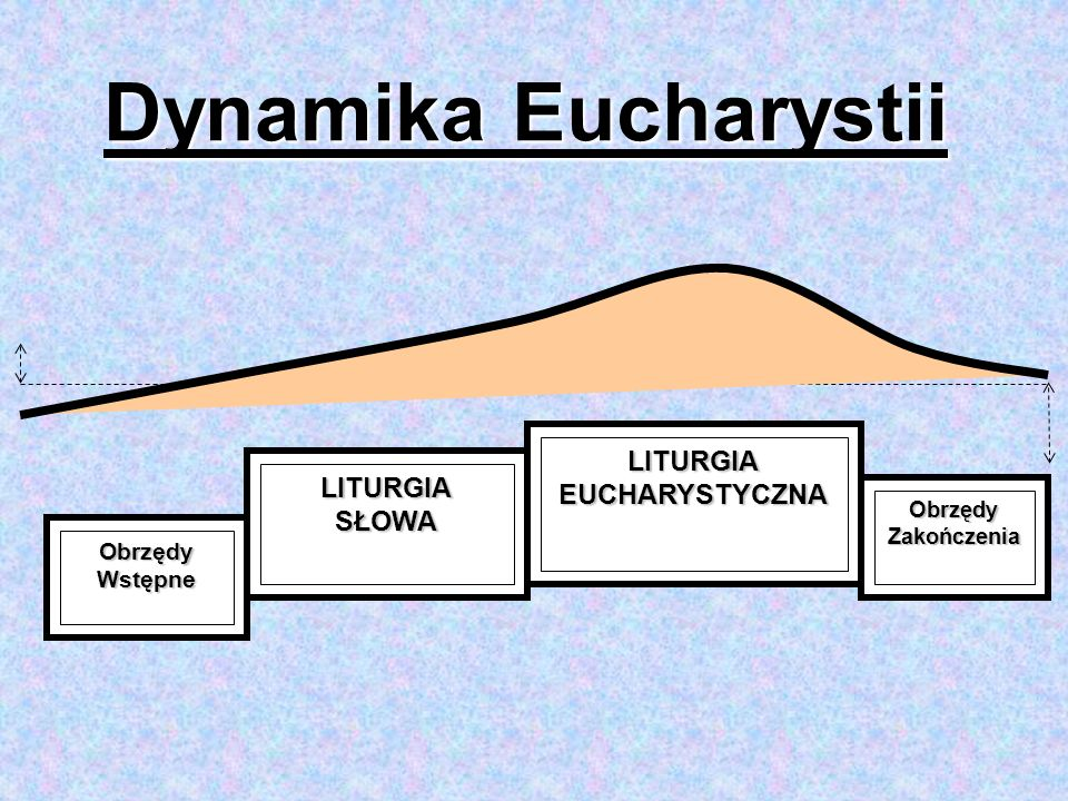 ObrzędyWstępne LITURGIASŁOWA LITURGIAEUCHARYSTYCZNA ObrzędyZakończenia Dynamika Eucharystii