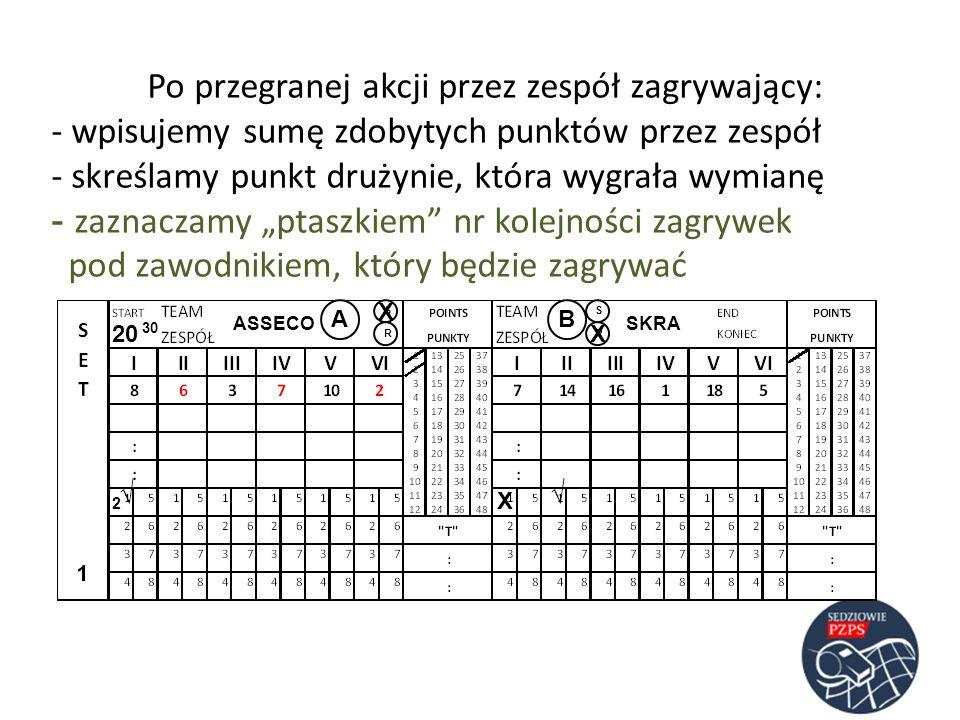 ASSECOSKRA AB RR SS Po przegranej akcji przez zespół zagrywający: - wpisujemy sumę zdobytych punktów przez zespół - skreślamy punkt drużynie, która wy