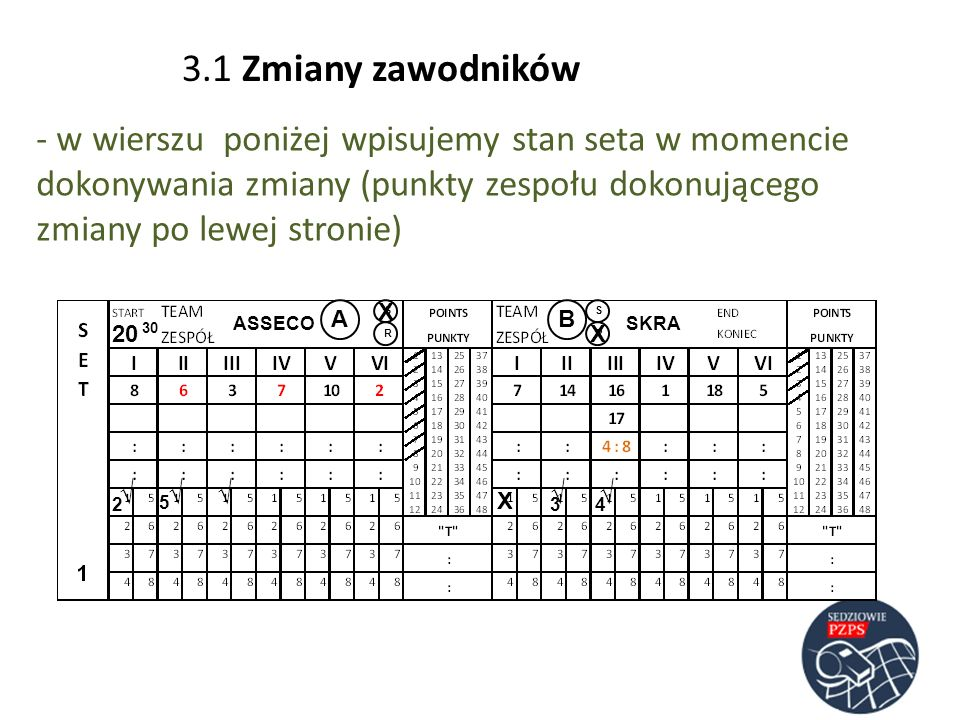 - w wierszu poniżej wpisujemy stan seta w momencie dokonywania zmiany (punkty zespołu dokonującego zmiany po lewej stronie) ASSECOSKRA AB RR SS 20 30