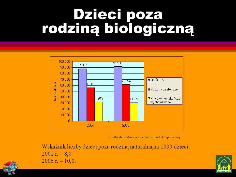 Dzieci poza rodziną biologiczną Źródło: dane Ministerstwa Pracy i Polityki Społecznej Wskaźnik liczby dzieci poza rodziną naturalną na 1000 dzieci: 2001 r.