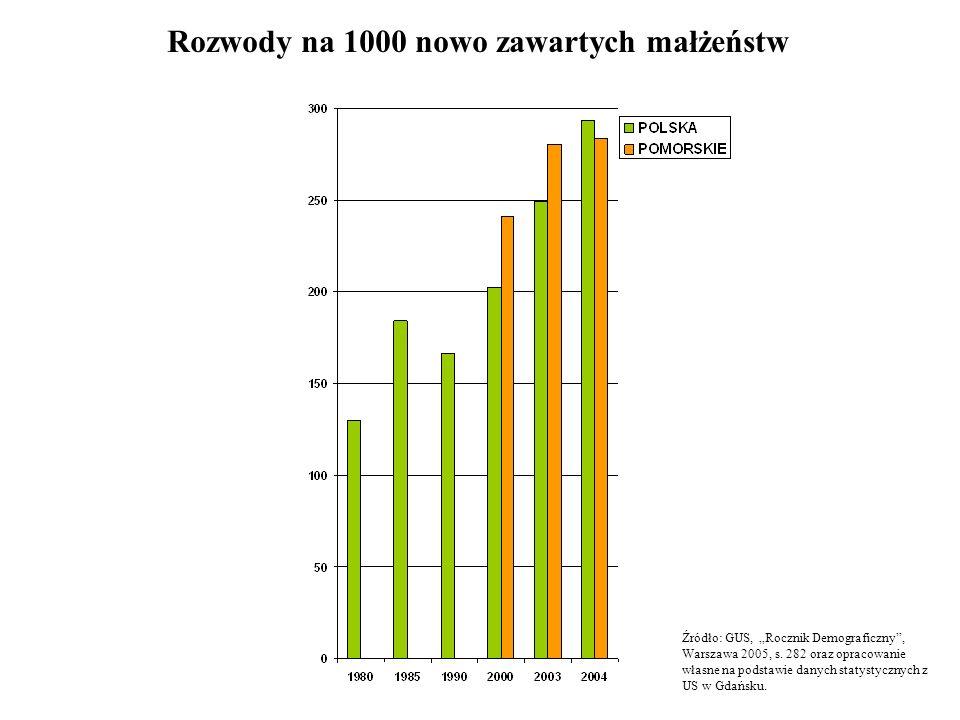 Rozwody na 1000 nowo zawartych małżeństw Źródło: GUS, Rocznik Demograficzny, Warszawa 2005, s. 282 oraz opracowanie własne na podstawie danych statyst