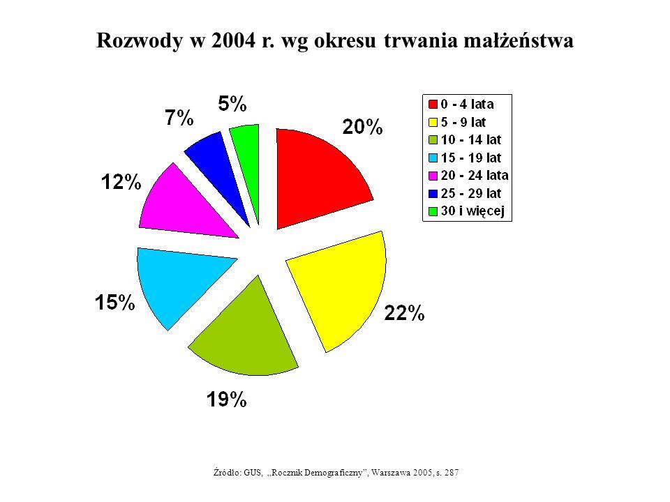 Rozwody w 2004 r. wg okresu trwania małżeństwa Źródło: GUS, Rocznik Demograficzny, Warszawa 2005, s. 287