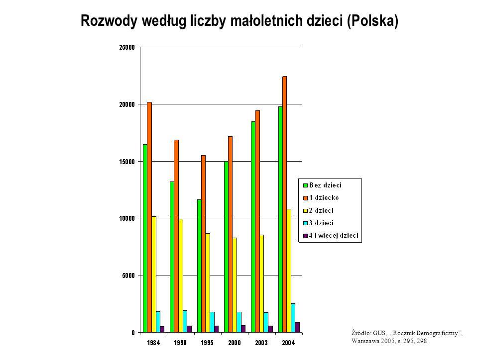 Rozwody według liczby małoletnich dzieci (Polska) Źródło: GUS, Rocznik Demograficzny, Warszawa 2005, s. 295, 298