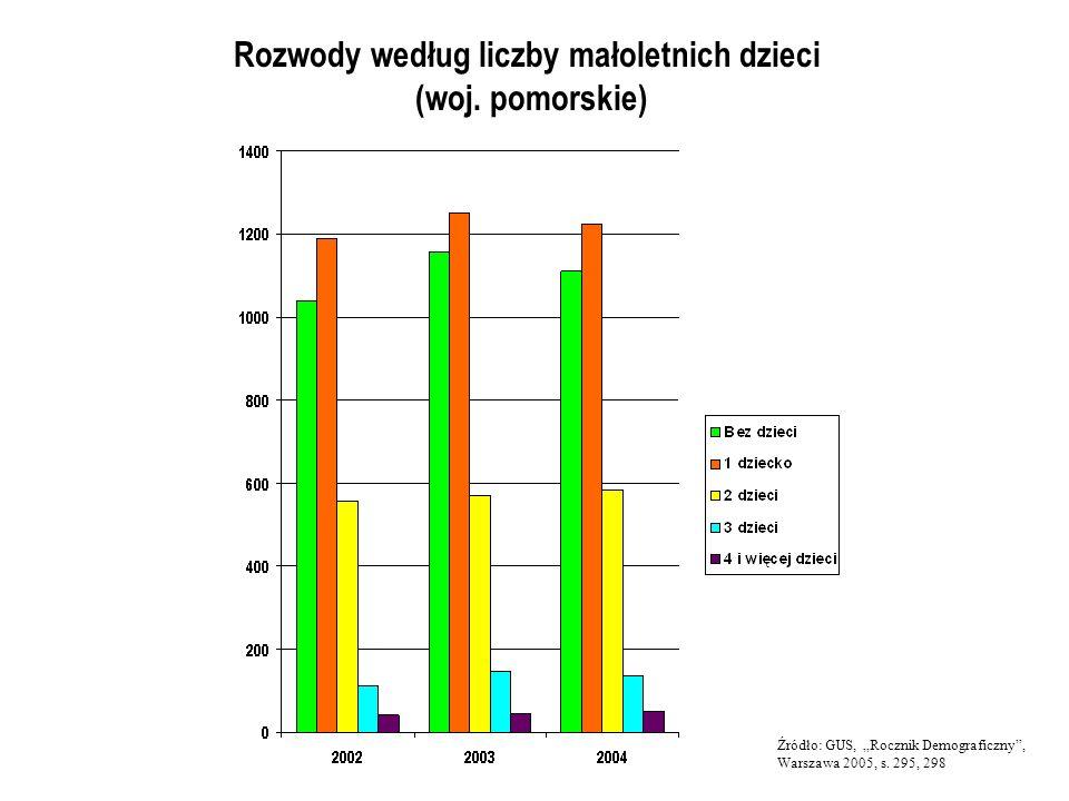 Rozwody według liczby małoletnich dzieci (woj. pomorskie) Źródło: GUS, Rocznik Demograficzny, Warszawa 2005, s. 295, 298