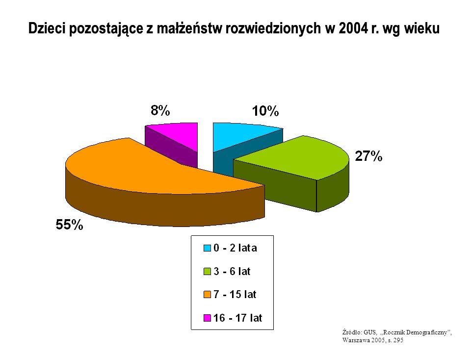 Dzieci pozostające z małżeństw rozwiedzionych w 2004 r. wg wieku Źródło: GUS, Rocznik Demograficzny, Warszawa 2005, s. 295