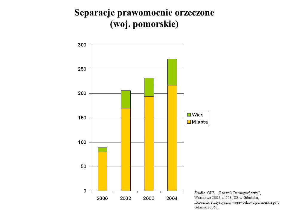 Separacje prawomocnie orzeczone (woj. pomorskie) Źródło: GUS, Rocznik Demograficzny, Warszawa 2005, s. 278, US w Gdańsku, Rocznik Statystyczny wojewód