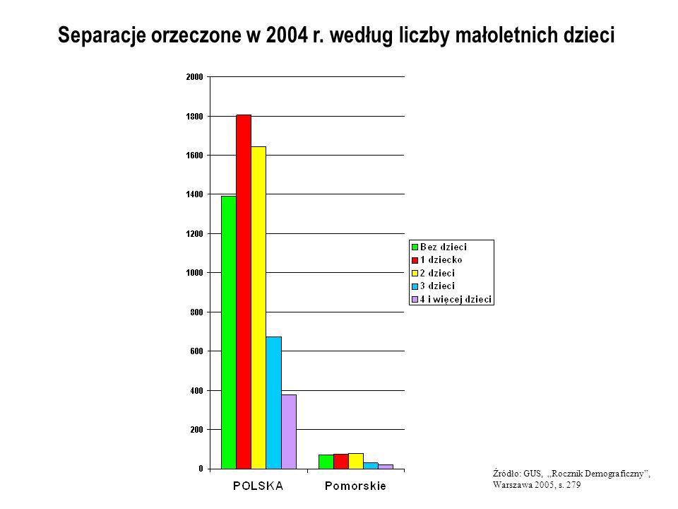 Separacje orzeczone w 2004 r. według liczby małoletnich dzieci Źródło: GUS, Rocznik Demograficzny, Warszawa 2005, s. 279