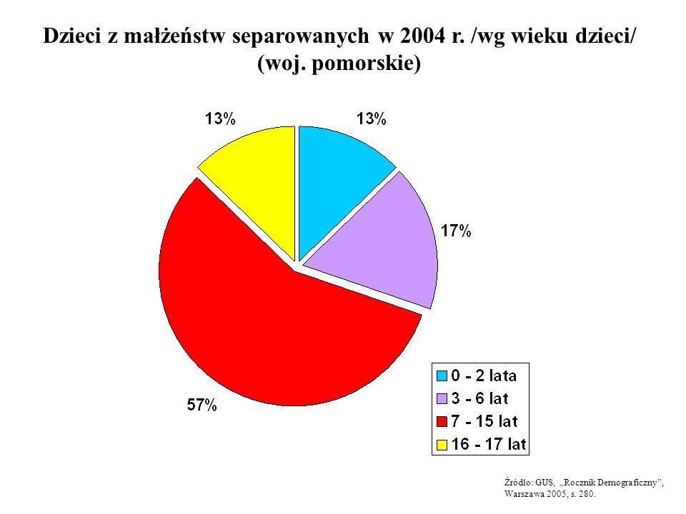 Dzieci z małżeństw separowanych w 2004 r. /wg wieku dzieci/ (woj. pomorskie) Źródło: GUS, Rocznik Demograficzny, Warszawa 2005, s. 280.