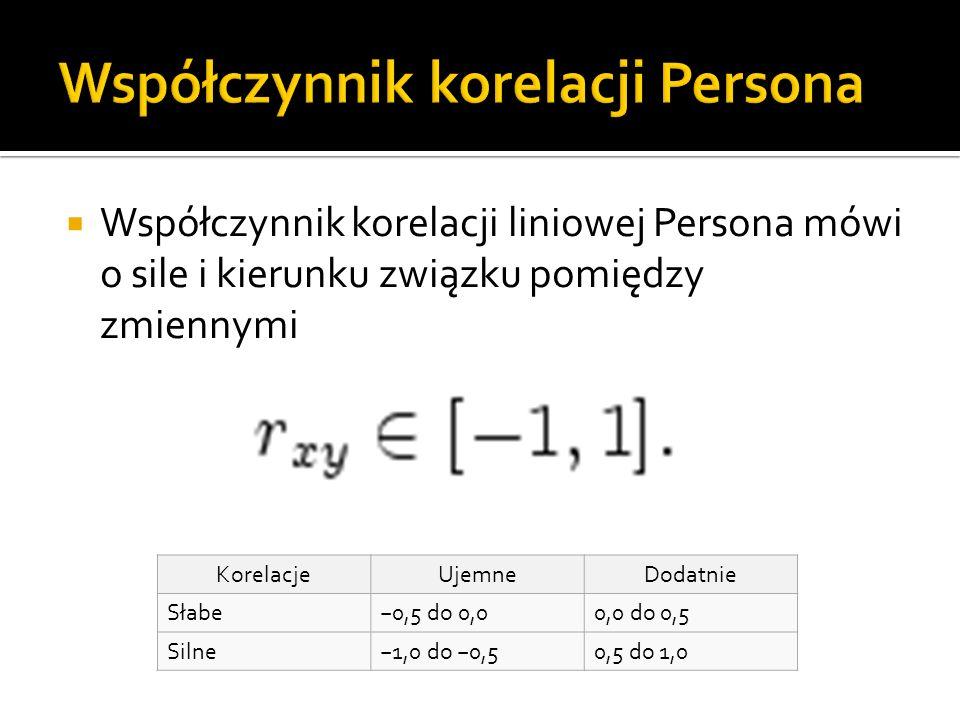 Współczynnik korelacji liniowej Persona mówi o sile i kierunku związku pomiędzy zmiennymi KorelacjeUjemneDodatnie Słabe0,5 do 0,00,0 do 0,5 Silne1,0 do 0,50,5 do 1,0