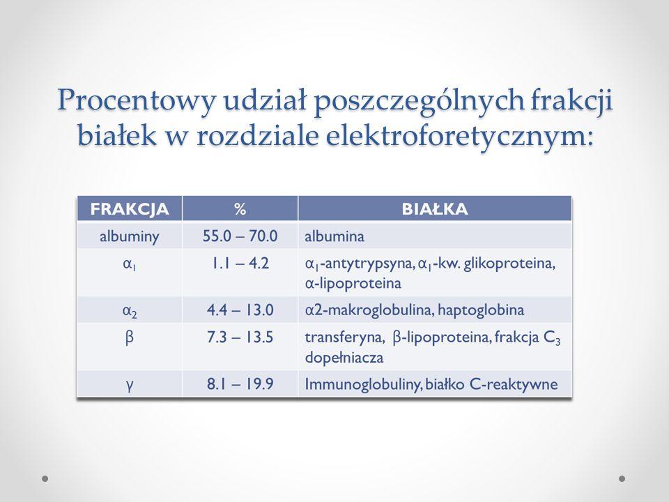 Procentowy udział poszczególnych frakcji białek w rozdziale elektroforetycznym: