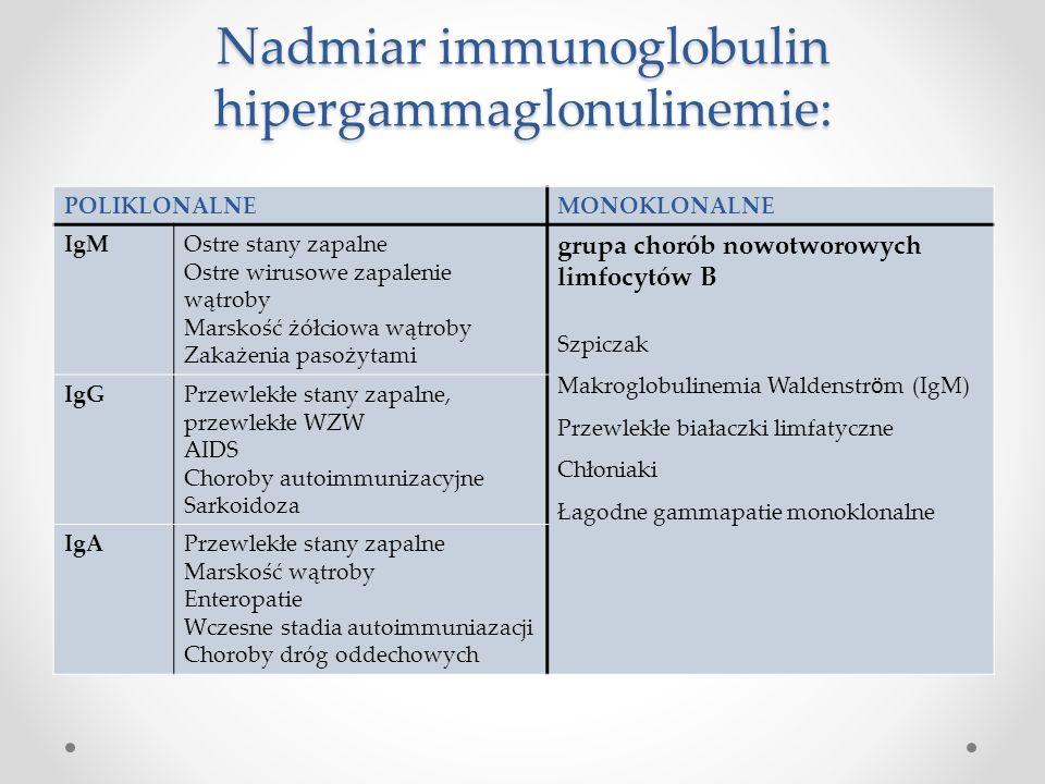 Nadmiar immunoglobulin hipergammaglonulinemie: POLIKLONALNEMONOKLONALNE IgMOstre stany zapalne Ostre wirusowe zapalenie wątroby Marskość żółciowa wątr