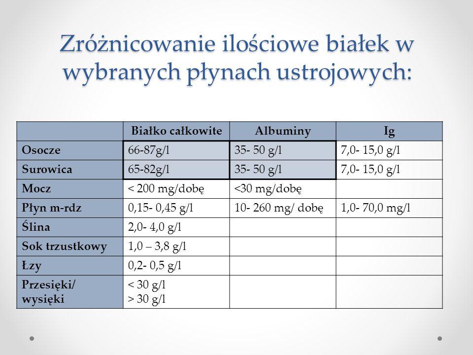 Zróżnicowanie ilościowe białek w wybranych płynach ustrojowych: Białko całkowiteAlbuminyIg Osocze66-87g/l35- 50 g/l7,0- 15,0 g/l Surowica65-82g/l35- 5