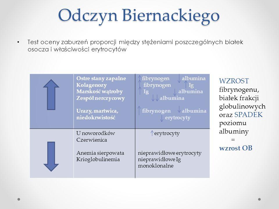Odczyn Biernackiego Test oceny zaburzeń proporcji między stężeniami poszczególnych białek osocza i właściwości erytrocytów Ostre stany zapalne Kolagen