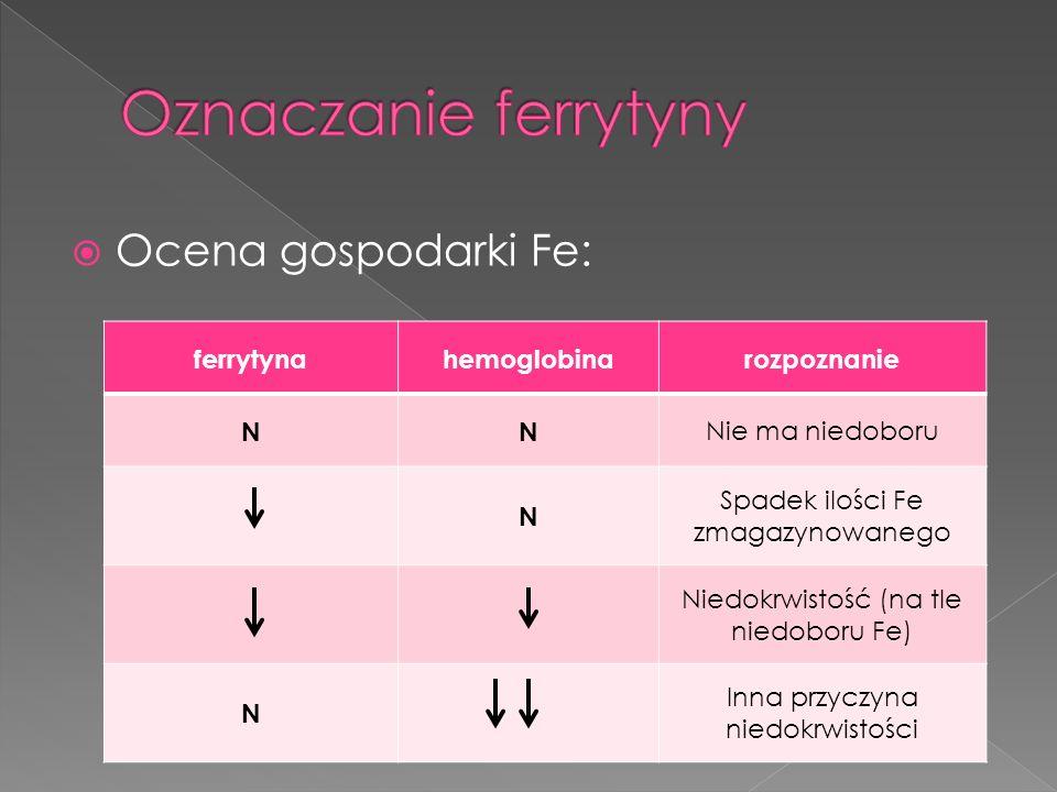Ocena gospodarki Fe: ferrytynahemoglobinarozpoznanie NN Nie ma niedoboru N Spadek ilości Fe zmagazynowanego Niedokrwistość (na tle niedoboru Fe) N Inn