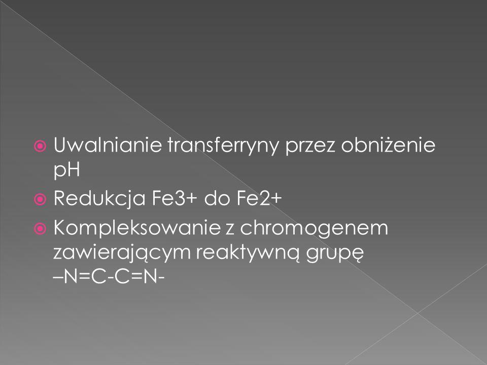 Uwalnianie transferryny przez obniżenie pH Redukcja Fe3+ do Fe2+ Kompleksowanie z chromogenem zawierającym reaktywną grupę –N=C-C=N-
