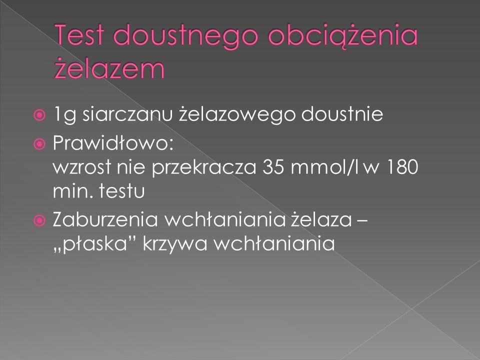 1g siarczanu żelazowego doustnie Prawidłowo: wzrost nie przekracza 35 mmol/l w 180 min. testu Zaburzenia wchłaniania żelaza – płaska krzywa wchłaniani