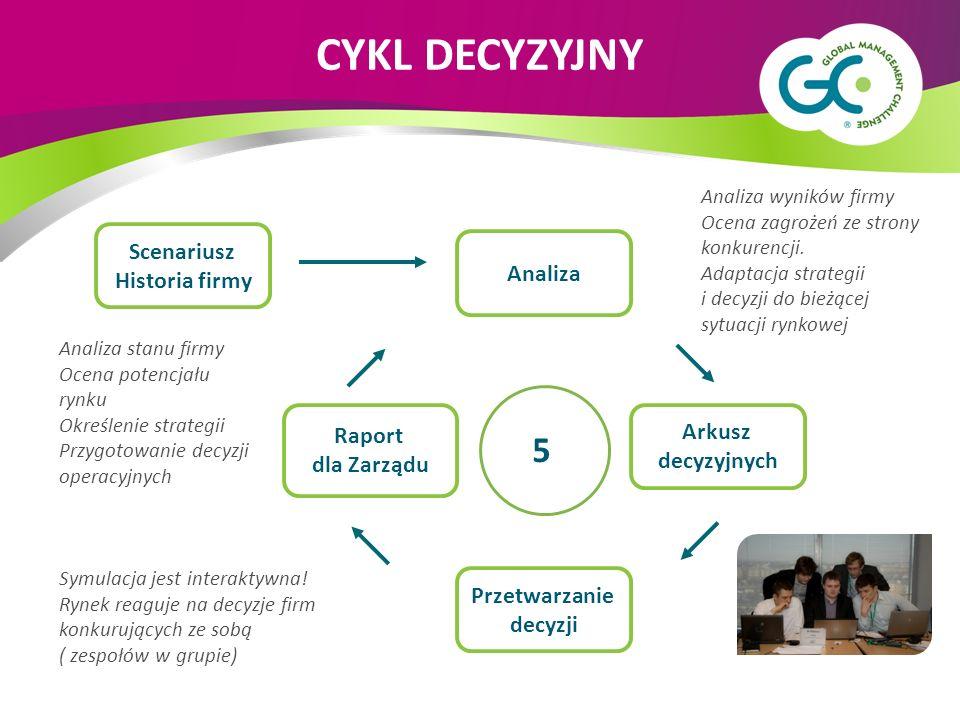 Scenariusz Historia firmy Analiza Przetwarzanie decyzji Arkusz decyzyjnych Raport dla Zarządu 5 Symulacja jest interaktywna.