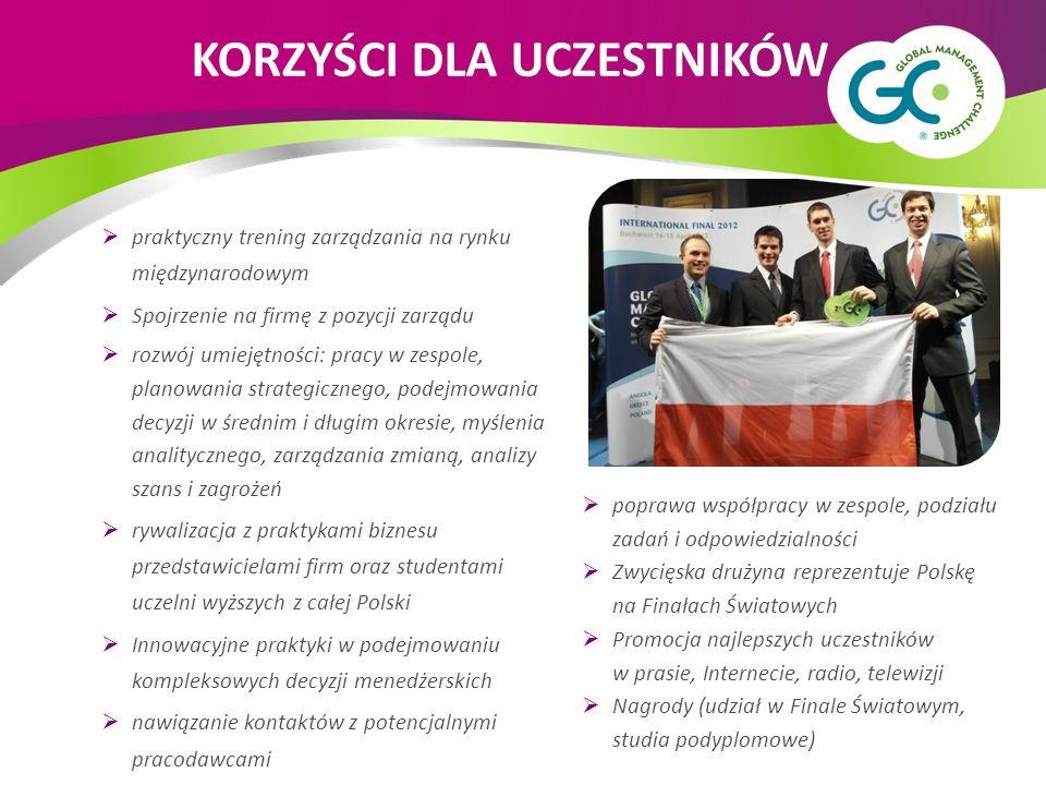 praktyczny trening zarządzania na rynku międzynarodowym Spojrzenie na firmę z pozycji zarządu rozwój umiejętności: pracy w zespole, planowania strategicznego, podejmowania decyzji w średnim i długim okresie, myślenia analitycznego, zarządzania zmianą, analizy szans i zagrożeń rywalizacja z praktykami biznesu przedstawicielami firm oraz studentami uczelni wyższych z całej Polski Innowacyjne praktyki w podejmowaniu kompleksowych decyzji menedżerskich nawiązanie kontaktów z potencjalnymi pracodawcami poprawa współpracy w zespole, podziału zadań i odpowiedzialności Zwycięska drużyna reprezentuje Polskę na Finałach Światowych Promocja najlepszych uczestników w prasie, Internecie, radio, telewizji Nagrody (udział w Finale Światowym, studia podyplomowe) KORZYŚCI DLA UCZESTNIKÓW