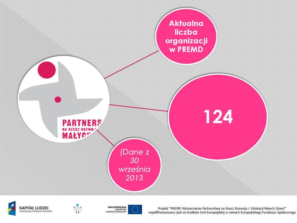 Aktualna liczba organizacji w PREMD 124 (Dane z 30 września 2013