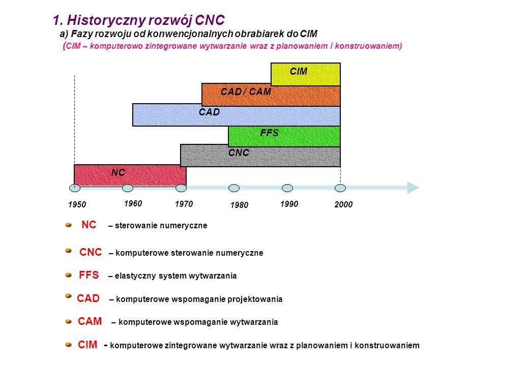 1. Historyczny rozwój CNC a) Fazy rozwoju od konwencjonalnych obrabiarek do CIM ( CIM – komputerowo zintegrowane wytwarzanie wraz z planowaniem i kons