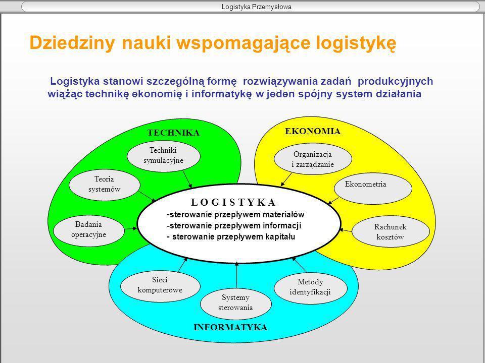 Logistyka Przemysłowa LOGISTYKA PRZEMYSŁOWA Specjalność: Logistyka przemysłowa jest integratorem łączącym zaopatrzenie produkcję oraz dystrybucję.