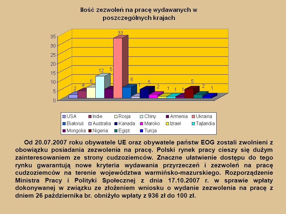 Od 20.07.2007 roku obywatele UE oraz obywatele państw EOG zostali zwolnieni z obowiązku posiadania zezwolenia na pracę.