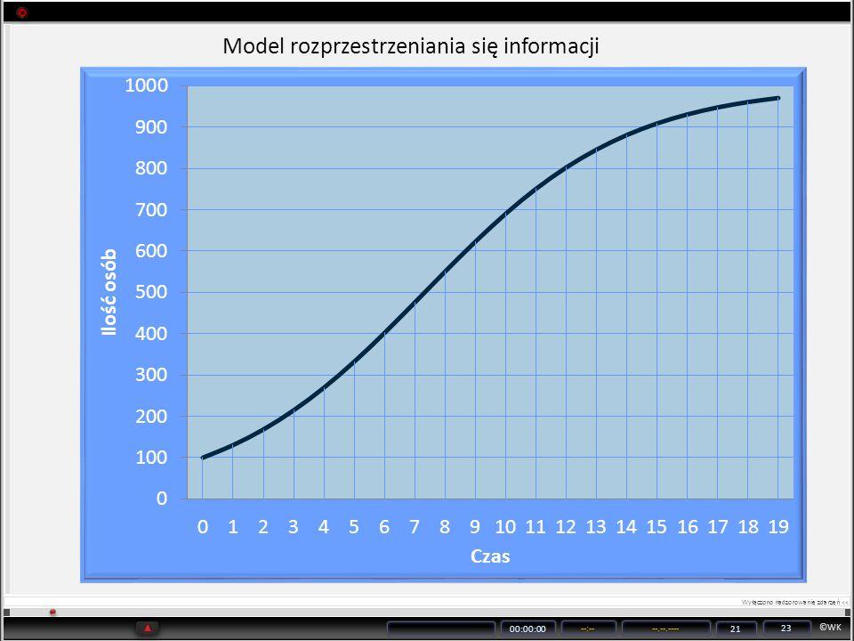 ©WK 00:00:00 --:----.--.---- 21 23 Model rozprzestrzeniania się informacji