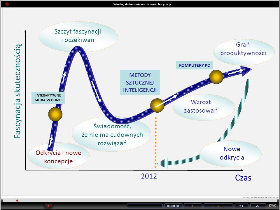 ©WK 00:00:00 --:----.--.---- 23 Wiedza, skuteczność zastosowań i fascynacja Fascynacja skutecznością Czas METODY SZTUCZNEJ INTELIGENCJI 2012 Odkrycia