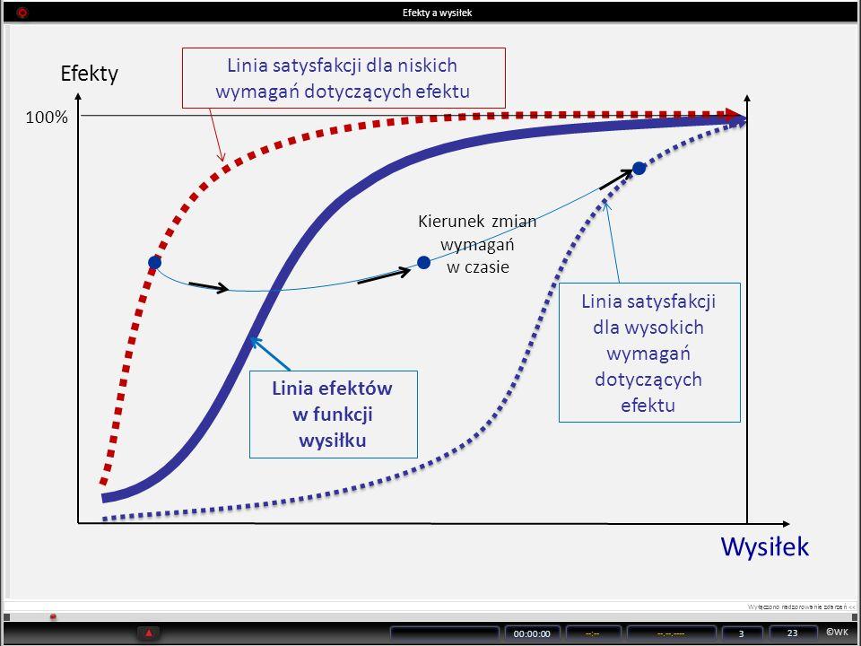 ©WK 00:00:00 --:----.--.---- 3 23 Efekty a wysiłek Wysiłek Linia satysfakcji dla niskich wymagań dotyczących efektu Efekty 100% Linia satysfakcji dla