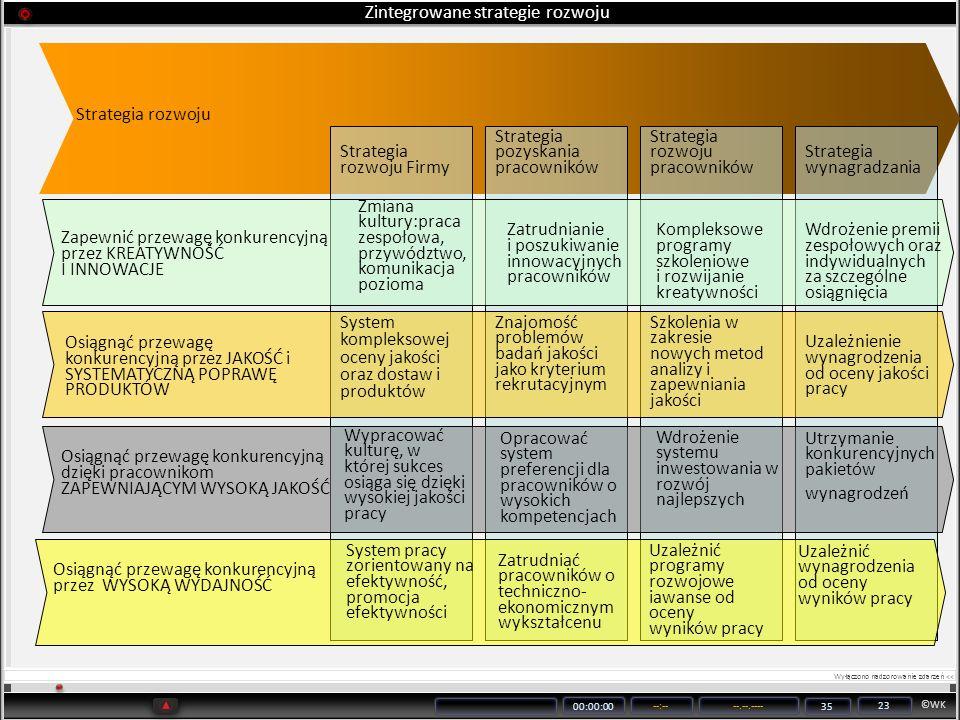 ©WK 00:00:00 --:----.--.---- 35 23 Zintegrowane strategie rozwoju Strategia rozwoju Strategia rozwoju Firmy Strategia pozyskania pracowników Strategia