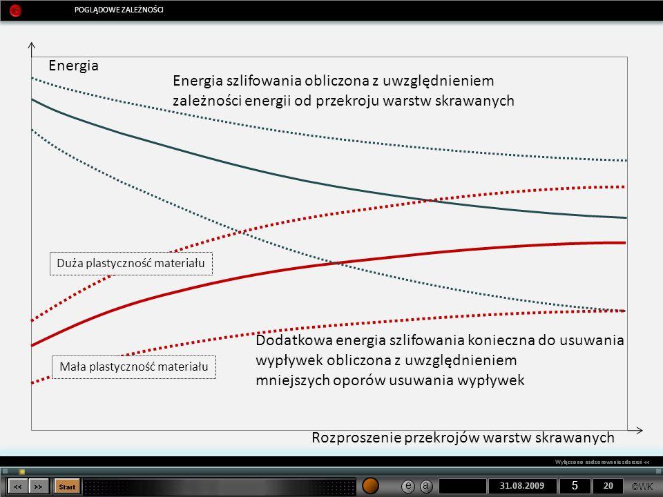 ©WK 5 e a POGLĄDOWE ZALEŻNOŚCI Energia Rozproszenie przekrojów warstw skrawanych Energia szlifowania obliczona z uwzględnieniem zależności energii od
