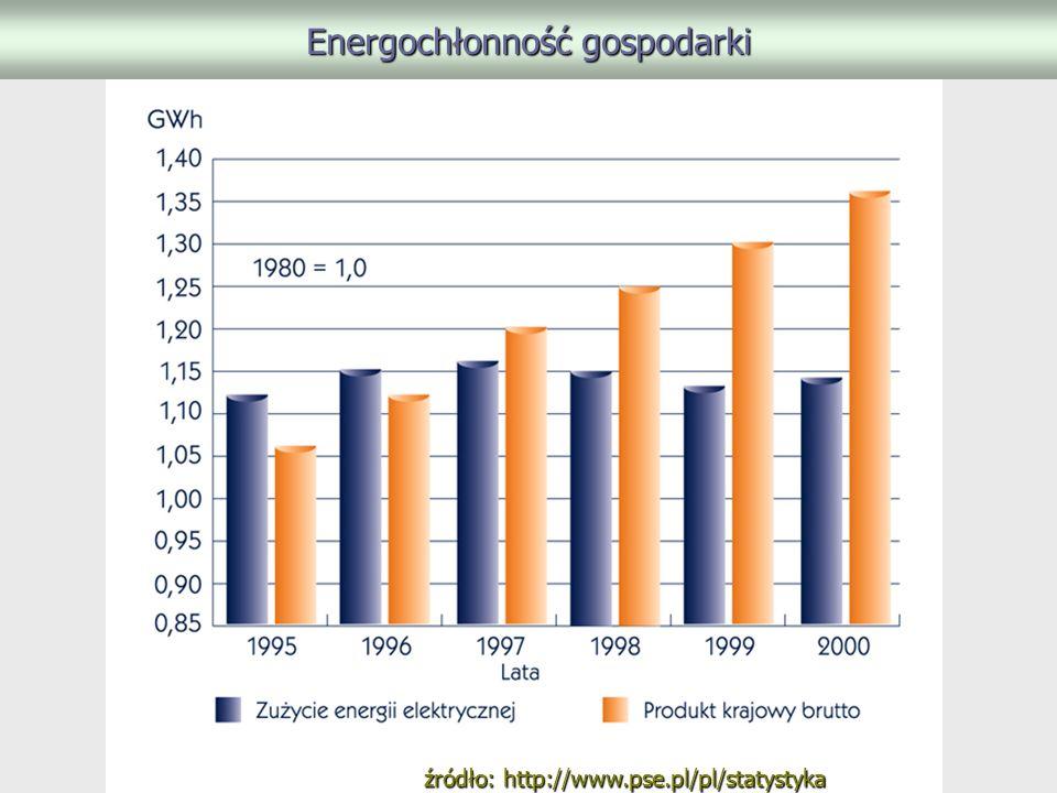 Energochłonność gospodarki źródło: http://www.pse.pl/pl/statystyka
