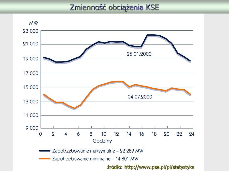 Zmienność obciążenia KSE źródło: http://www.pse.pl/pl/statystyka
