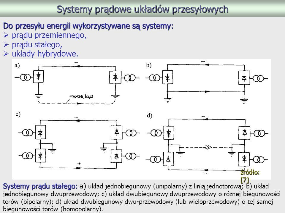 Systemy prądowe układów przesyłowych Do przesyłu energii wykorzystywane są systemy: prądu przemiennego, prądu stałego, układy hybrydowe.