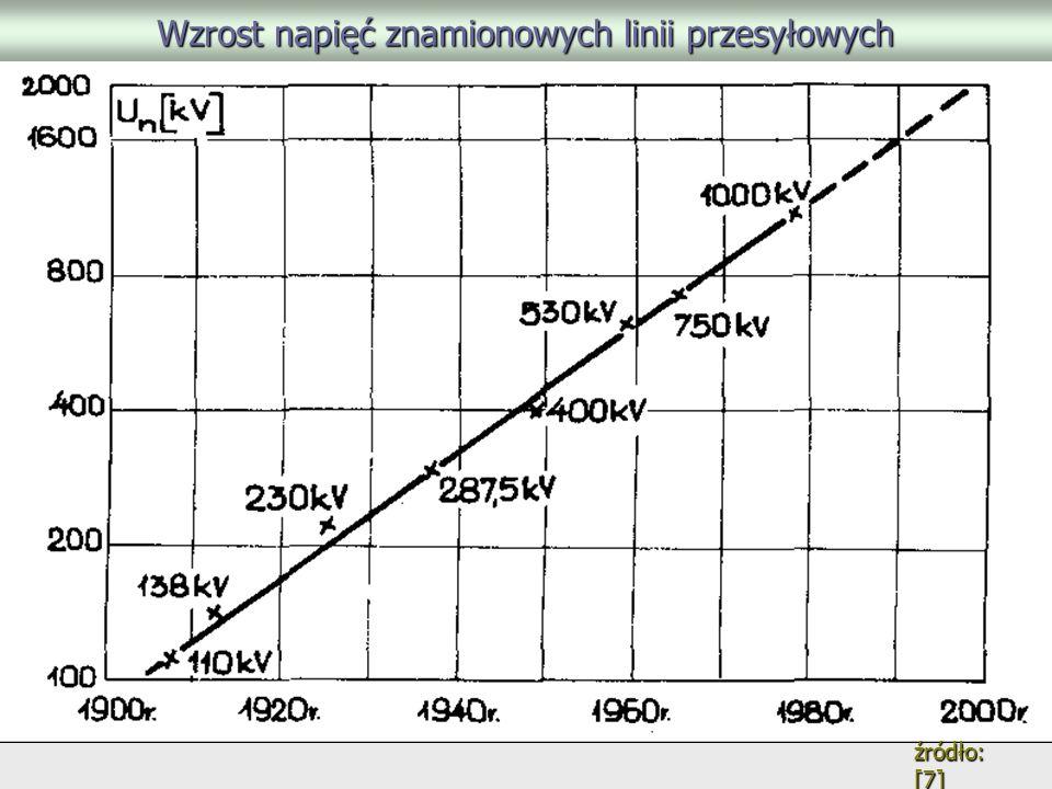 Wzrost napięć znamionowych linii przesyłowych źródło: [7]
