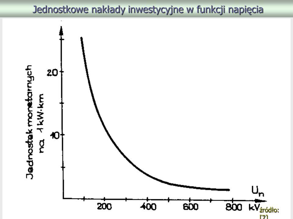 Jednostkowe nakłady inwestycyjne w funkcji napięcia Jednostkowe nakłady inwestycyjne w funkcji napięcia źródło: [7]