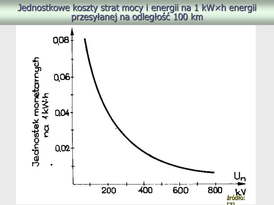 Jednostkowe koszty strat mocy i energii na 1 kW×h energii przesyłanej na odległość 100 km źródło: [7]
