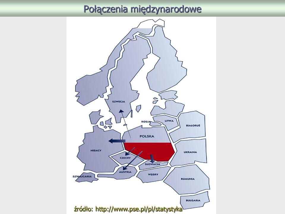Połączenia międzynarodowe źródło: http://www.pse.pl/pl/statystyka