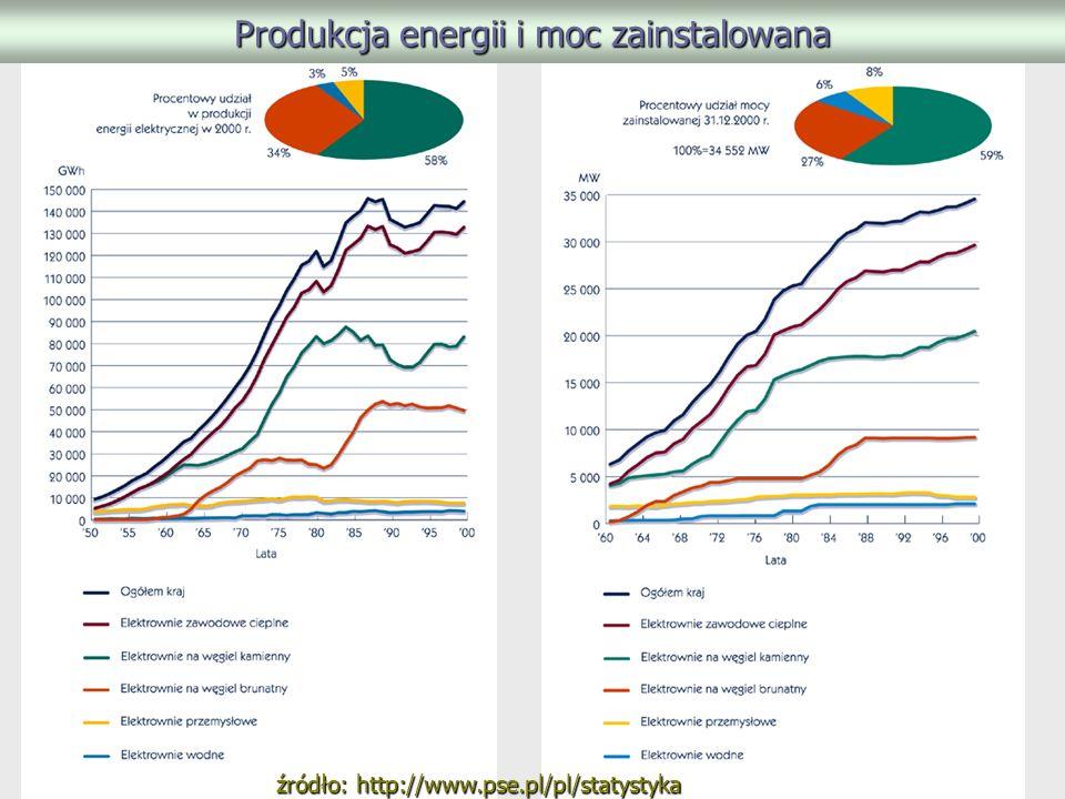 Produkcja energii i moc zainstalowana