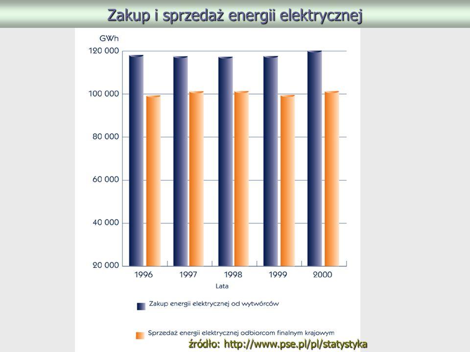 źródło: http://www.pse.pl/pl/statystyka Zakup i sprzedaż energii elektrycznej