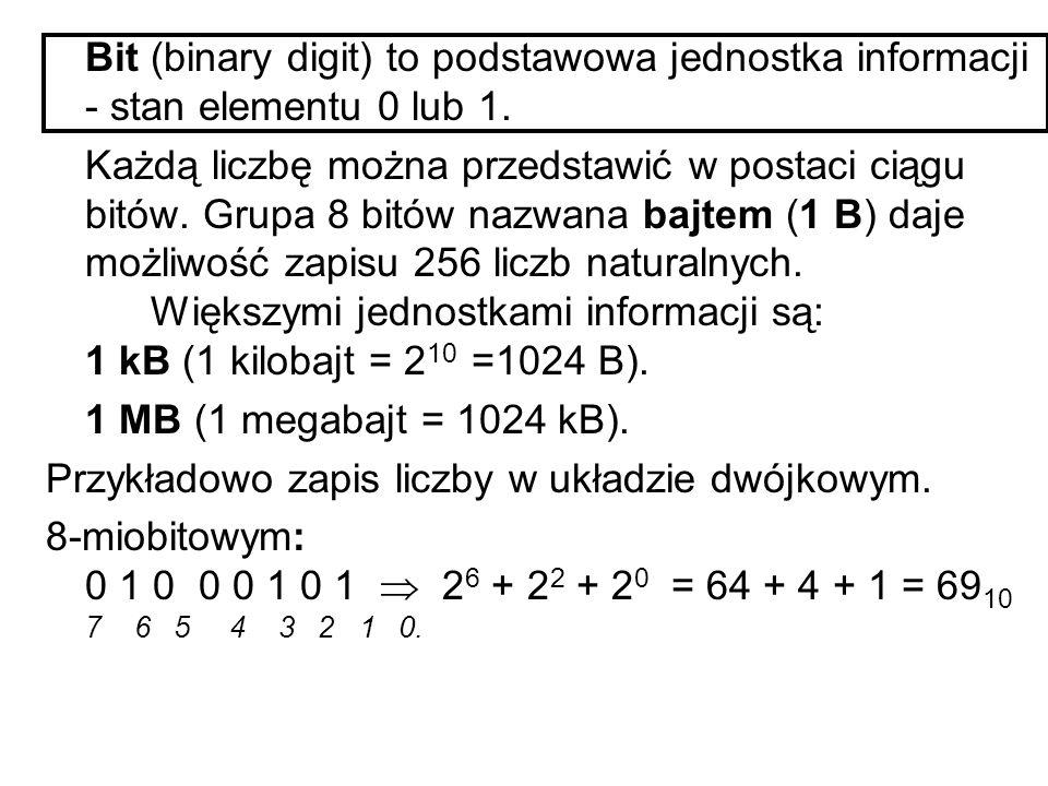 Ogólne zasady działania komputera Układy liczbowe. Funkcjonowanie komputera opiera się na działaniach liczbowych przy czym jako układ podstawowy zapis